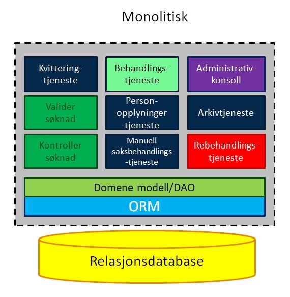 monolitisk