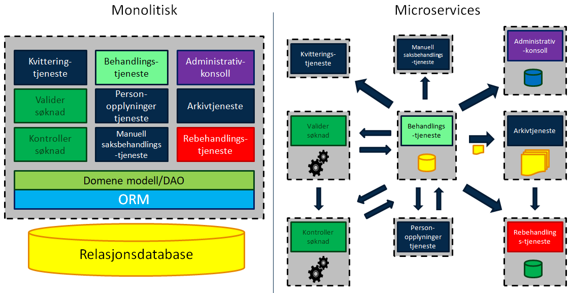 monolitisk_vs_microservices